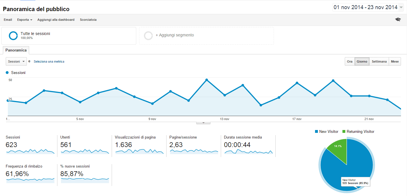 google universal analytics web analytics