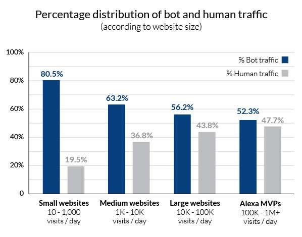 distribuzione-umana-traffico-bot