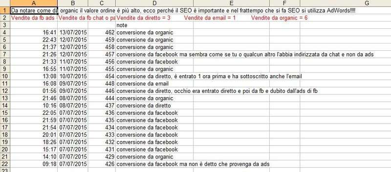 report vendite e funnel di conversione