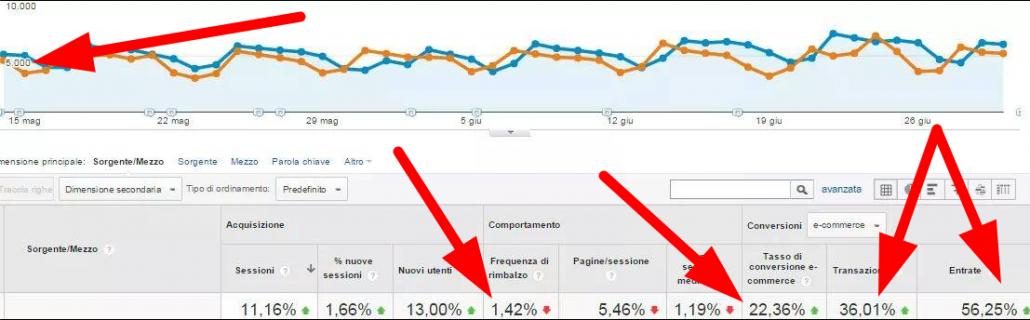 WMI - Web Marketing Intelligence: ilSucco del web marketing